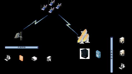 物聯網衛星監測解決方案